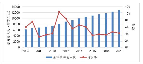 《世界旅游经济趋势报告(2020)》发布
